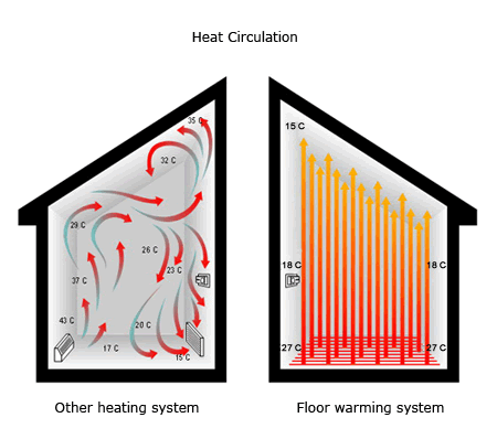 Electric Radiant Floor Heating explained